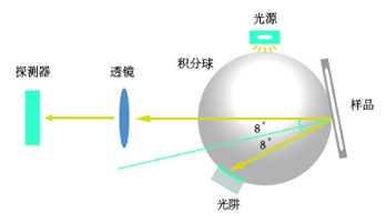 仪器采用通用的D/8(积分球漫射照明,8°观察角)