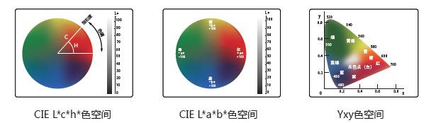 L*a*b、L*c*h、Yxy等多颜色空间色值显示